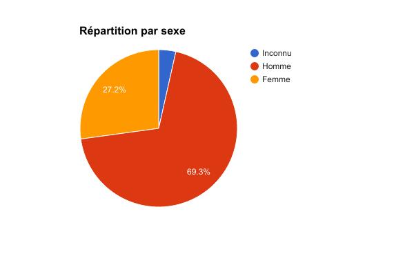Plus des 2/3 des clients sont des hommes